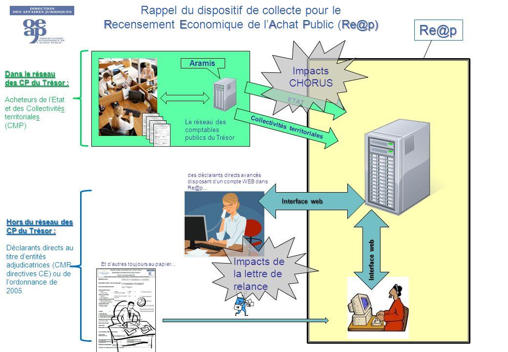 Rappel du dispositif de collecte pour le REAPRe@p) Recensement Economique de lAchat Public (Re@p) Re@p Dans le réseau des CP du Trésor : Acheteurs de lEtat et des Collectivités territoriales (CMP) Hors du réseau des CP du Trésor : Déclarants directs au titre dentités adjudicatrices (CMP, directives CE) ou de lordonnance de 2005.