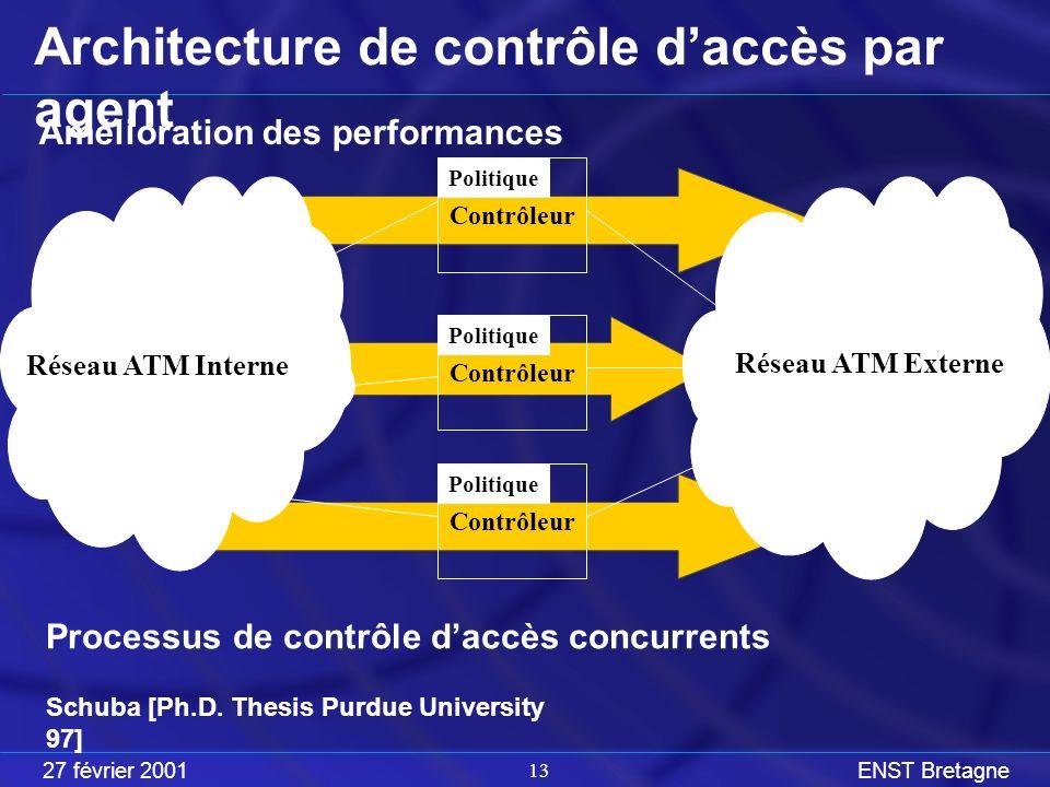 27 février 2001ENST Bretagne 13 Contrôleur Politique Architecture de contrôle daccès par agent Amélioration des performances Contrôleur Réseau ATM Interne Réseau ATM Externe Politique Processus de contrôle daccès concurrents Schuba [Ph.D.