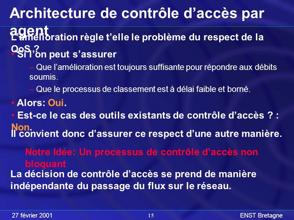 27 février 2001ENST Bretagne 15 Architecture de contrôle daccès par agent Lamélioration règle telle le problème du respect de la QoS .