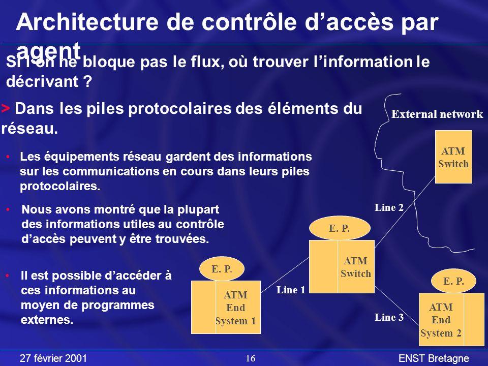 27 février 2001ENST Bretagne 16 Architecture de contrôle daccès par agent Si lon ne bloque pas le flux, où trouver linformation le décrivant .
