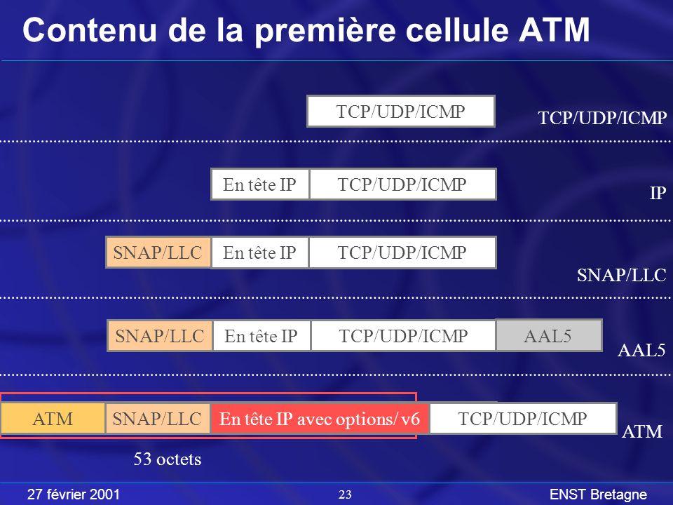 27 février 2001ENST Bretagne 23 Contenu de la première cellule ATM En tête IPTCP/UDP/ICMP En tête IPTCP/UDP/ICMP SNAP/LLC En tête IPTCP/UDP/ICMP SNAP/LLC AAL5 En tête IPTCP/UDP/ICMP SNAP/LLC ATM TCP/UDP/ICMP IP SNAP/LLC AAL5 ATM 53 octets En tête IP avec options/ v6TCP/UDP/ICMP SNAP/LLC ATM