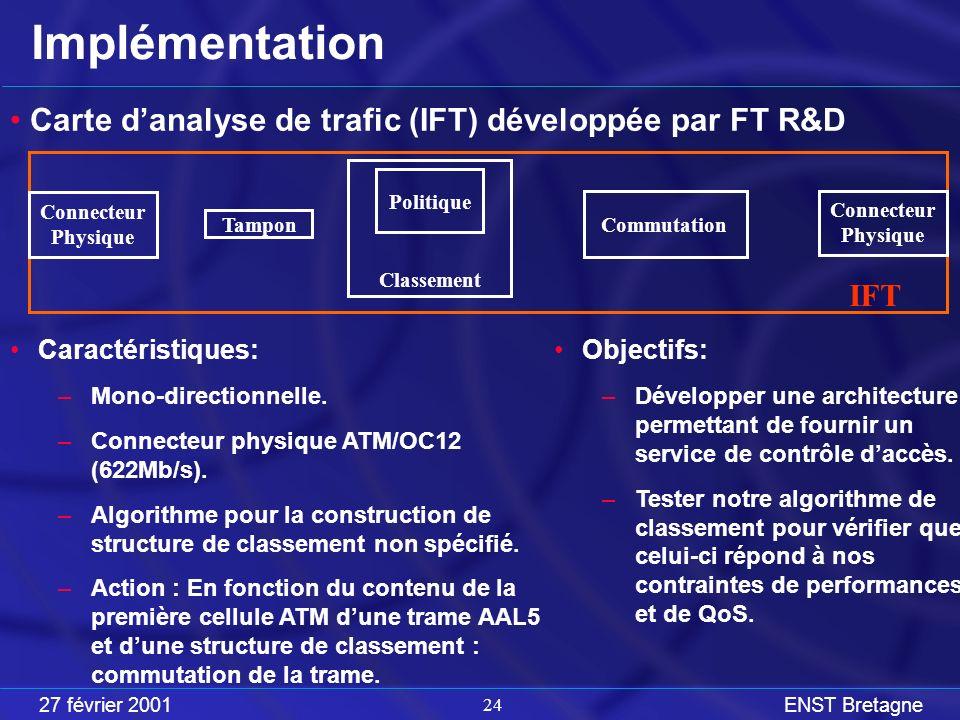27 février 2001ENST Bretagne 24 Implémentation Carte danalyse de trafic (IFT) développée par FT R&D Objectifs: –Développer une architecture permettant de fournir un service de contrôle daccès.