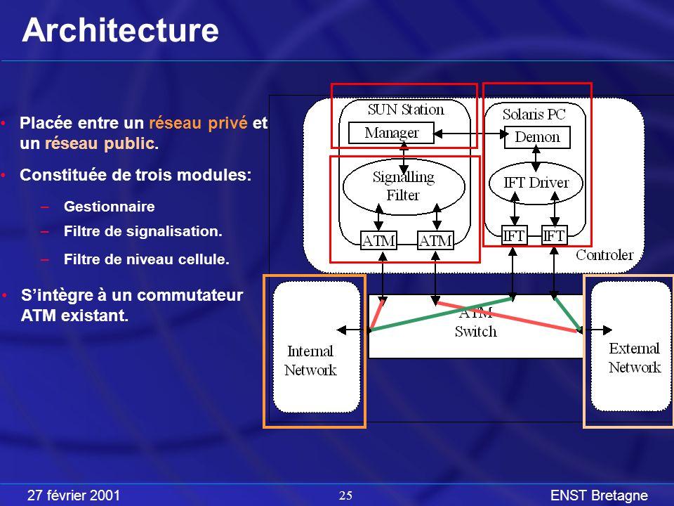 27 février 2001ENST Bretagne 25 Architecture Placée entre un réseau privé et un réseau public.