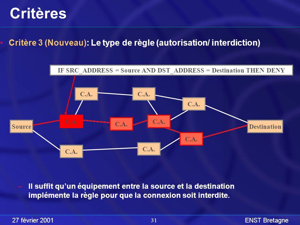 27 février 2001ENST Bretagne 31 Critères Critère 3 (Nouveau): Le type de règle (autorisation/ interdiction) –Il suffit quun équipement entre la source et la destination implémente la règle pour que la connexion soit interdite.