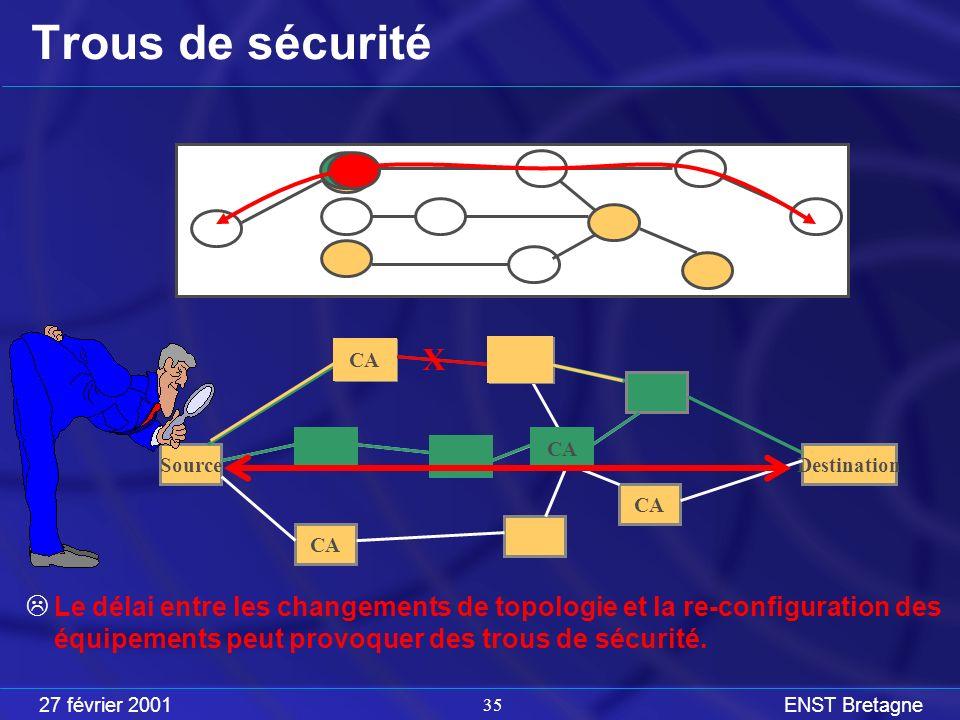 27 février 2001ENST Bretagne 35 Trous de sécurité Le délai entre les changements de topologie et la re-configuration des équipements peut provoquer des trous de sécurité.
