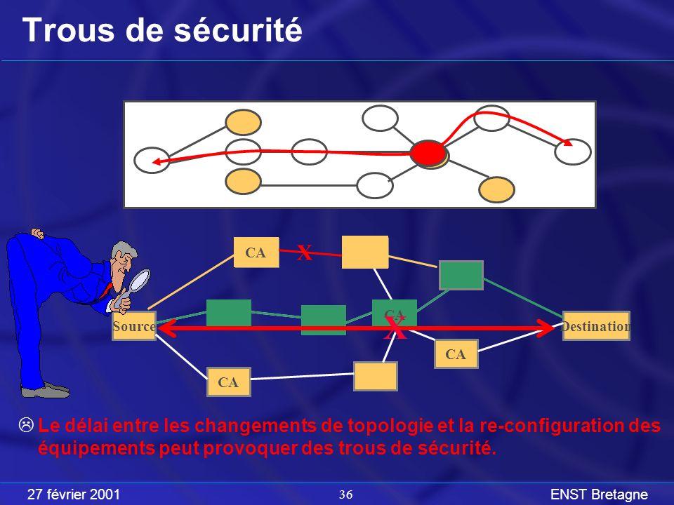 27 février 2001ENST Bretagne 36 Trous de sécurité Le délai entre les changements de topologie et la re-configuration des équipements peut provoquer des trous de sécurité.