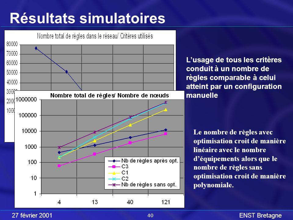27 février 2001ENST Bretagne 40 Lusage de tous les critères conduit à un nombre de règles comparable à celui atteint par un configuration manuelle Résultats simulatoires Le nombre de règles avec optimisation croit de manière linéaire avec le nombre déquipements alors que le nombre de règles sans optimisation croit de manière polynomiale.