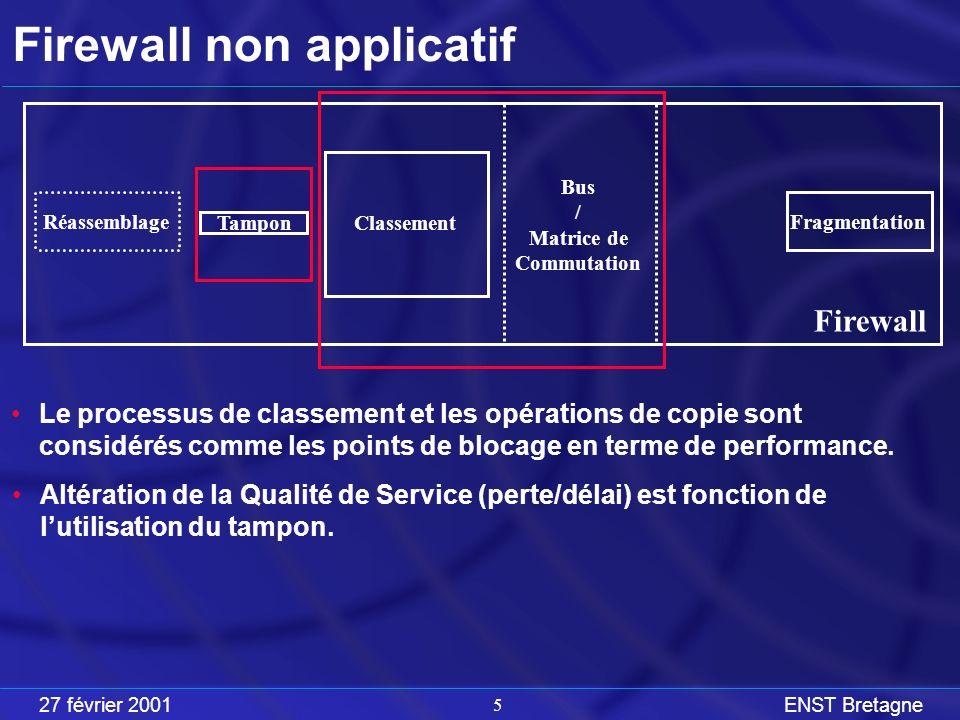 27 février 2001ENST Bretagne 5 Firewall non applicatif Réassemblage Fragmentation Classement Tampon Firewall Bus / Matrice de Commutation Altération de la Qualité de Service (perte/délai) est fonction de lutilisation du tampon.
