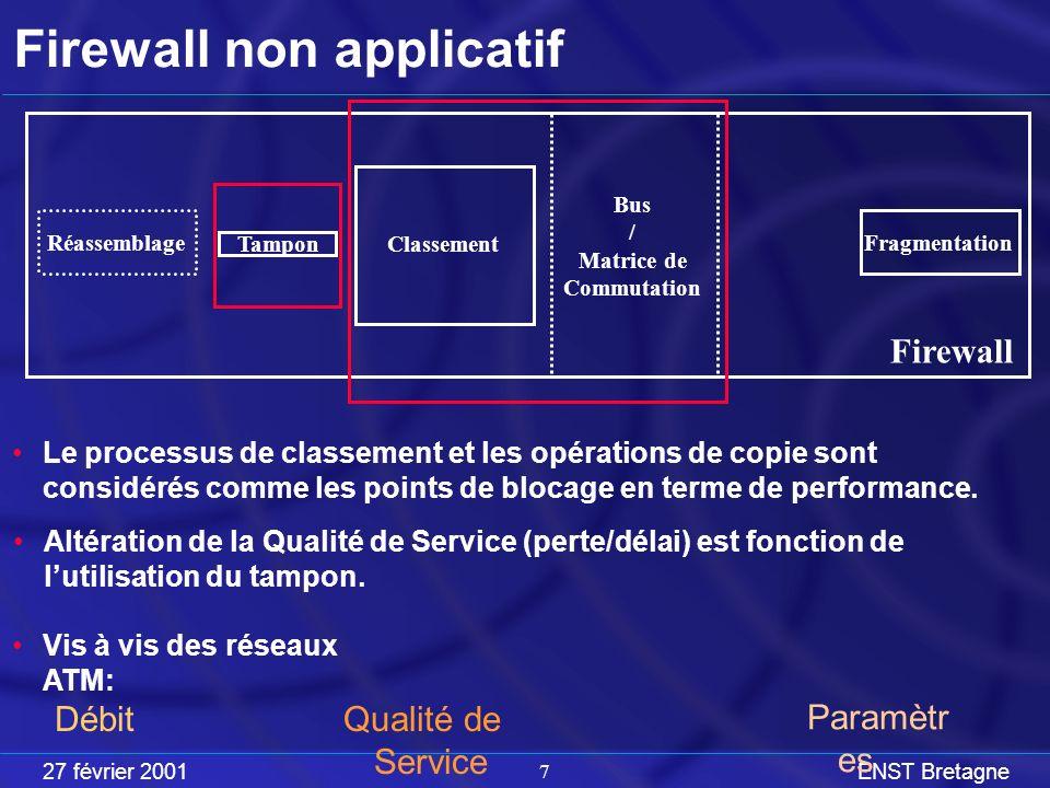 27 février 2001ENST Bretagne 7 Firewall non applicatif Réassemblage Fragmentation Classement Tampon Firewall Bus / Matrice de Commutation Altération de la Qualité de Service (perte/délai) est fonction de lutilisation du tampon.