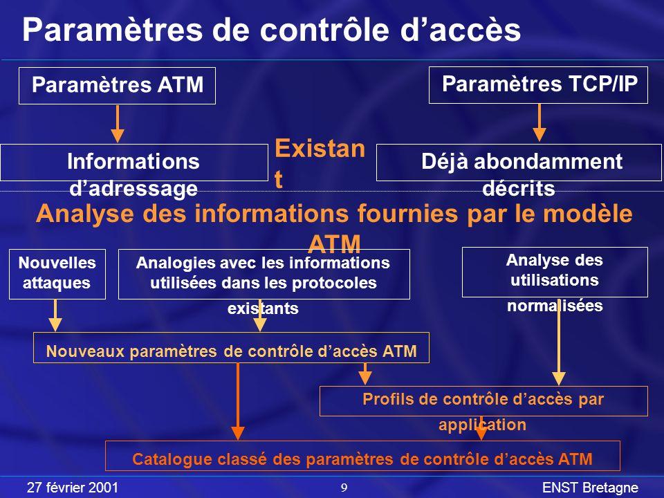 27 février 2001ENST Bretagne 30 Critères Critère 1: Les capacités de contrôle daccès de léquipement.