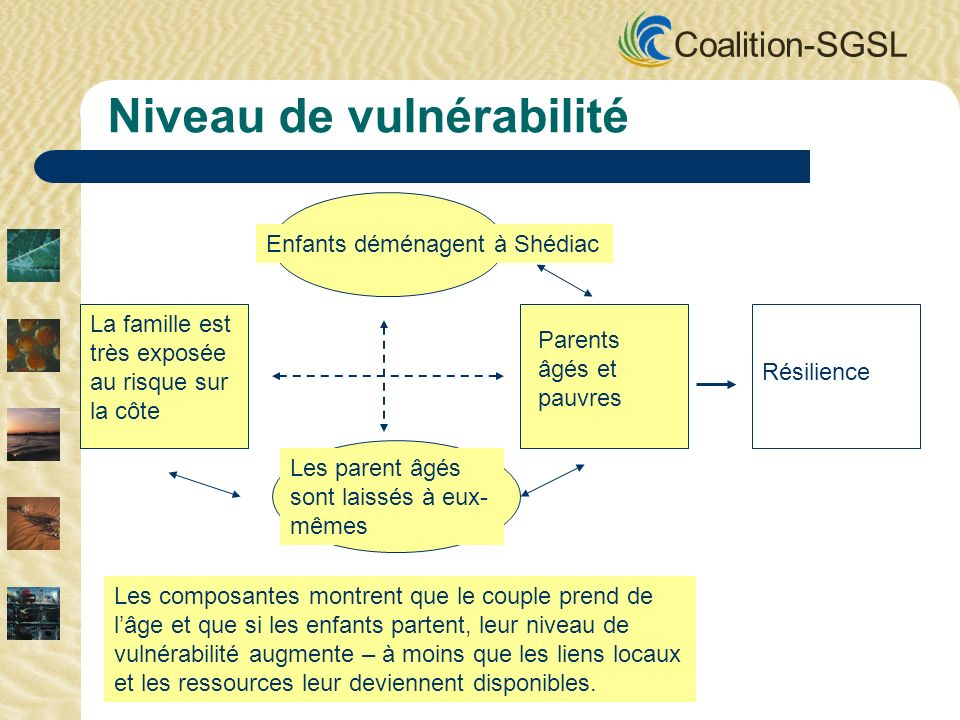 Coalition-SGSL Enfants déménagent à Shédiac La famille est très exposée au risque sur la côte Parents âgés et pauvres Les parent âgés sont laissés à eux- mêmes Niveau de vulnérabilité Les composantes montrent que le couple prend de lâge et que si les enfants partent, leur niveau de vulnérabilité augmente – à moins que les liens locaux et les ressources leur deviennent disponibles.