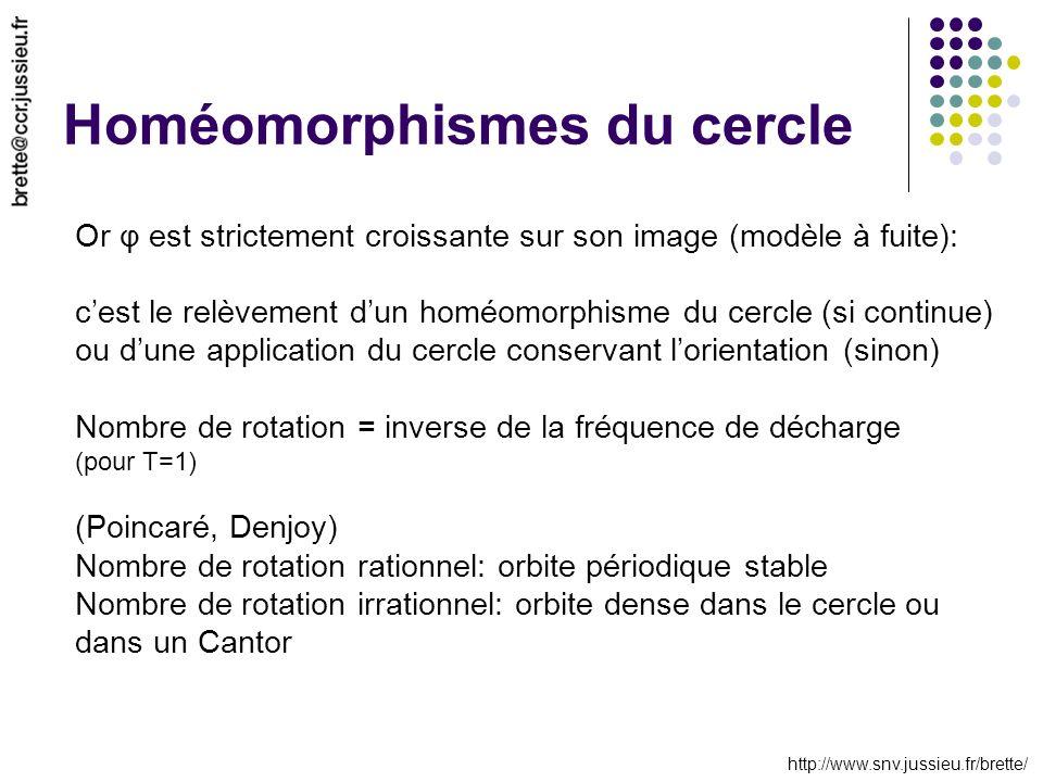 http://www.snv.jussieu.fr/brette/ Homéomorphismes du cercle Or φ est strictement croissante sur son image (modèle à fuite): cest le relèvement dun homéomorphisme du cercle (si continue) ou dune application du cercle conservant lorientation (sinon) Nombre de rotation = inverse de la fréquence de décharge (pour T=1) (Poincaré, Denjoy) Nombre de rotation rationnel: orbite périodique stable Nombre de rotation irrationnel: orbite dense dans le cercle ou dans un Cantor