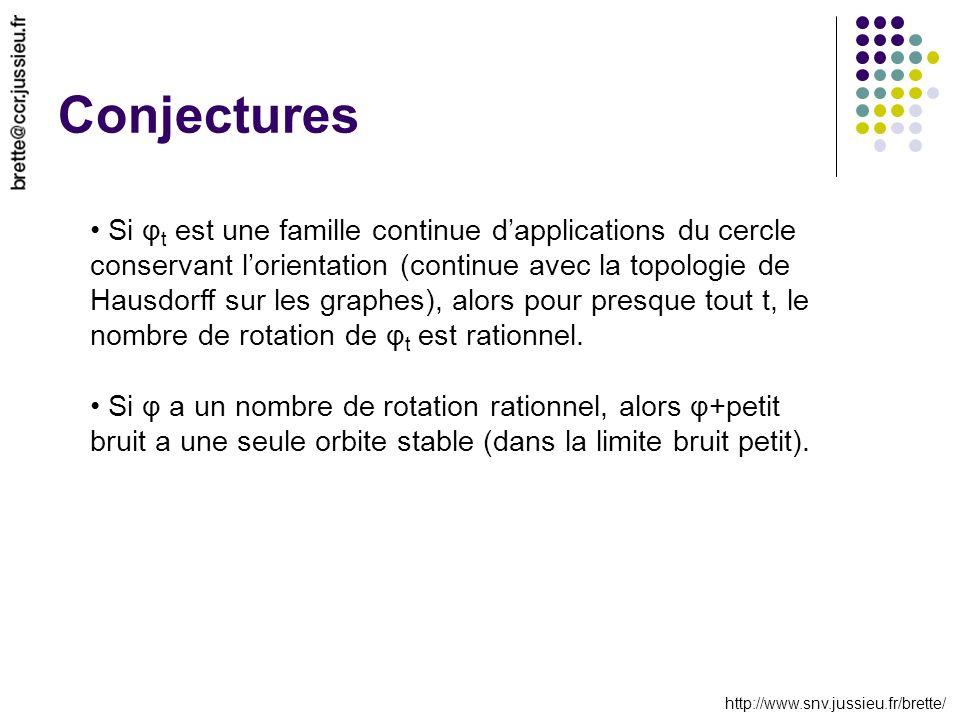 http://www.snv.jussieu.fr/brette/ Conjectures Si φ t est une famille continue dapplications du cercle conservant lorientation (continue avec la topologie de Hausdorff sur les graphes), alors pour presque tout t, le nombre de rotation de φ t est rationnel.
