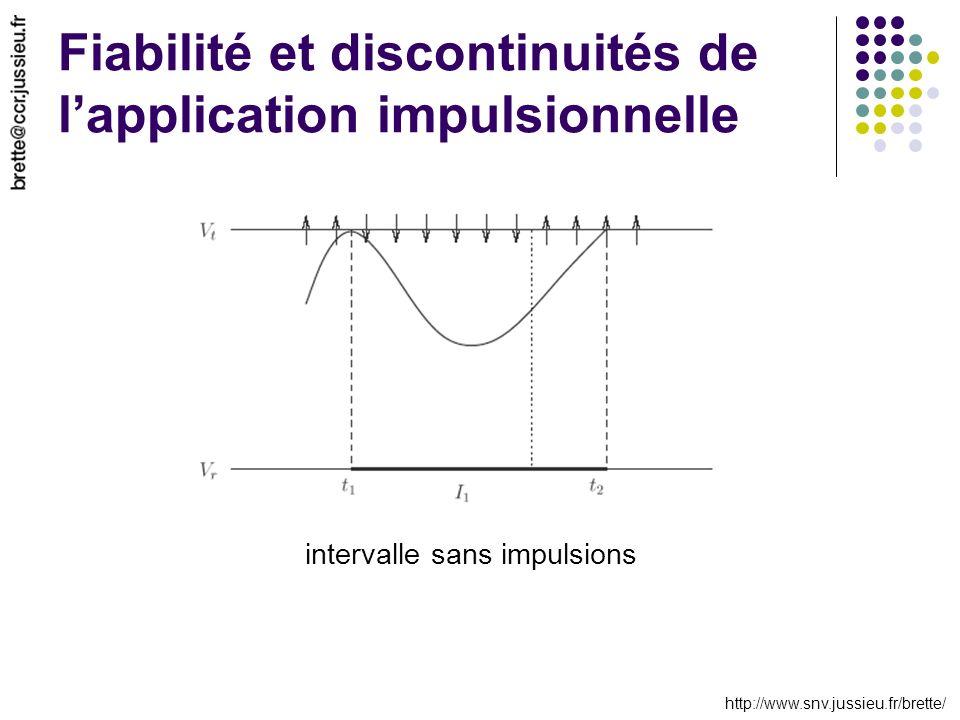 http://www.snv.jussieu.fr/brette/ Fiabilité et discontinuités de lapplication impulsionnelle intervalle sans impulsions