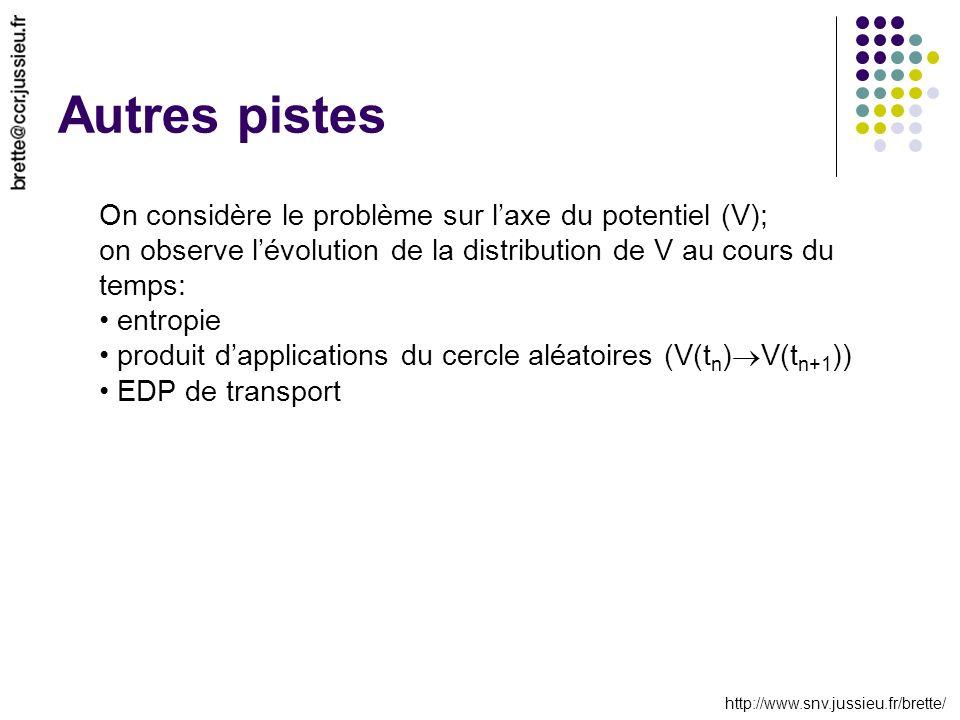 http://www.snv.jussieu.fr/brette/ Autres pistes On considère le problème sur laxe du potentiel (V); on observe lévolution de la distribution de V au cours du temps: entropie produit dapplications du cercle aléatoires (V(t n ) V(t n+1 )) EDP de transport