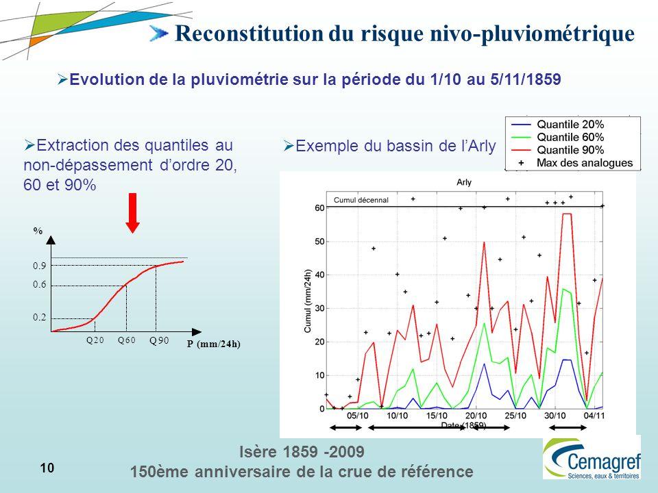 10 Isère 1859 -2009 150ème anniversaire de la crue de référence Reconstitution du risque nivo-pluviométrique Evolution de la pluviométrie sur la pério