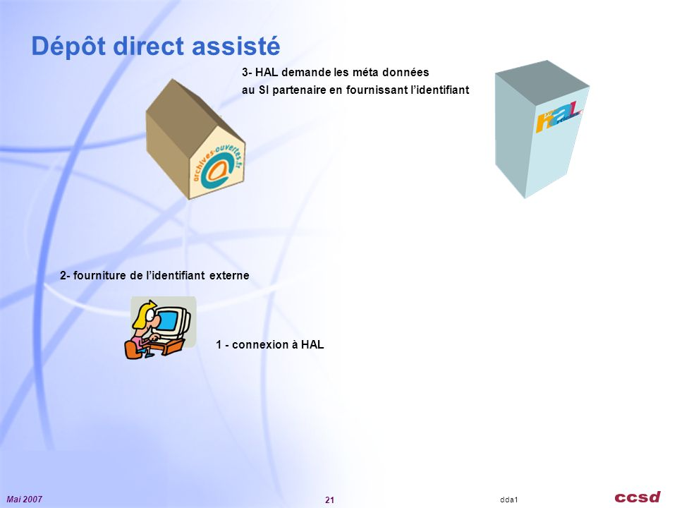 Mai 2007 21 IRD2405 Dépôt direct assisté 2- fourniture de lidentifiant externe 1 - connexion à HAL 3- HAL demande les méta données au SI partenaire en fournissant lidentifiant dda1