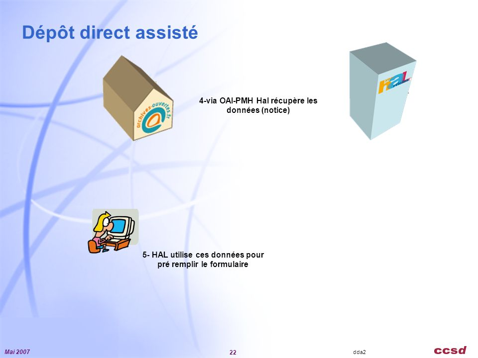 Mai 2007 22 IRD2405 Dépôt direct assisté nano tech tarata … dda2 4-via OAI-PMH Hal récupère les données (notice) 5- HAL utilise ces données pour pré remplir le formulaire