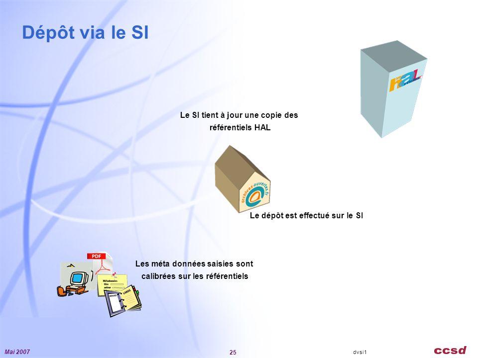Mai 2007 25 Dépôt via le SI dvsi1 Le SI tient à jour une copie des référentiels HAL Les méta données saisies sont calibrées sur les référentiels Le dépôt est effectué sur le SI