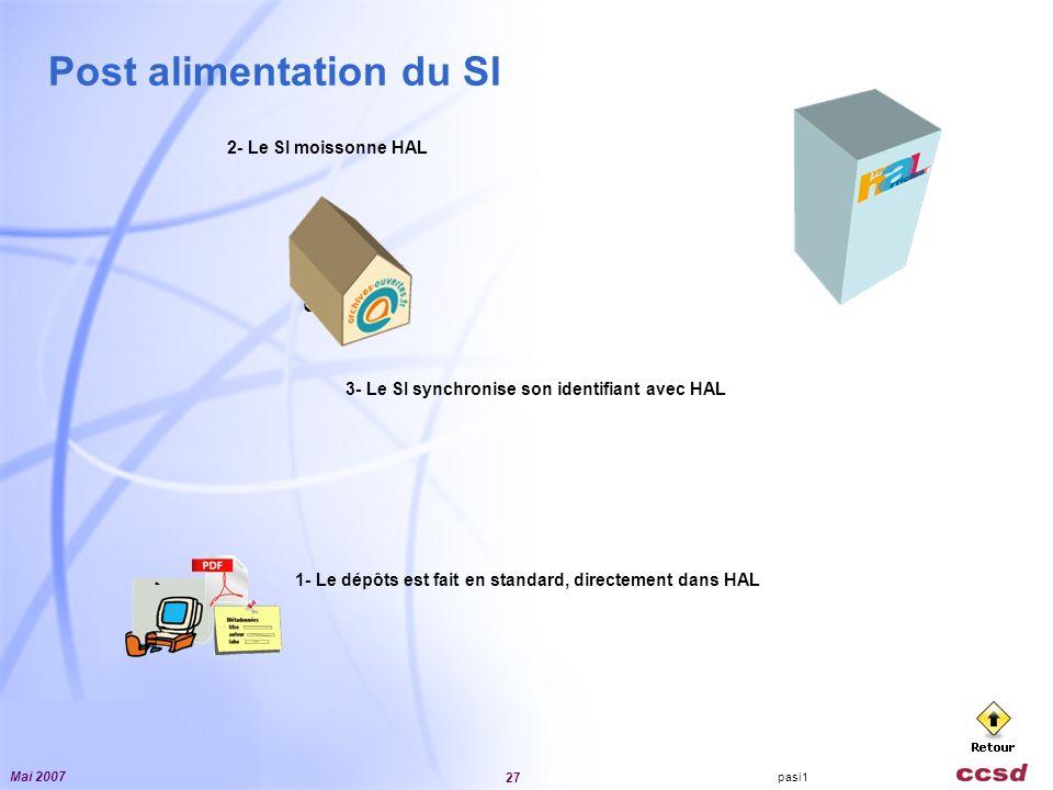Mai 2007 27 Post alimentation du SI pasi1 1- Le dépôts est fait en standard, directement dans HAL nano tech tarata … 2- Le SI moissonne HAL hal-021931 USE06412 3- Le SI synchronise son identifiant avec HAL