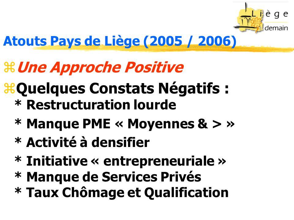 Atouts Pays de Liège (2005 / 2006) zUne Approche Positive zQuelques Constats Négatifs : * Restructuration lourde * Manque PME « Moyennes & > » * Activité à densifier * Initiative « entrepreneuriale » * Manque de Services Privés * Taux Chômage et Qualification