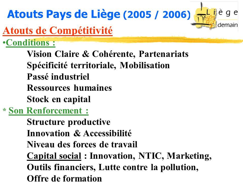 Atouts Pays de Liège (2005 / 2006) Atouts de Compétitivité Conditions : Vision Claire & Cohérente, Partenariats Spécificité territoriale, Mobilisation