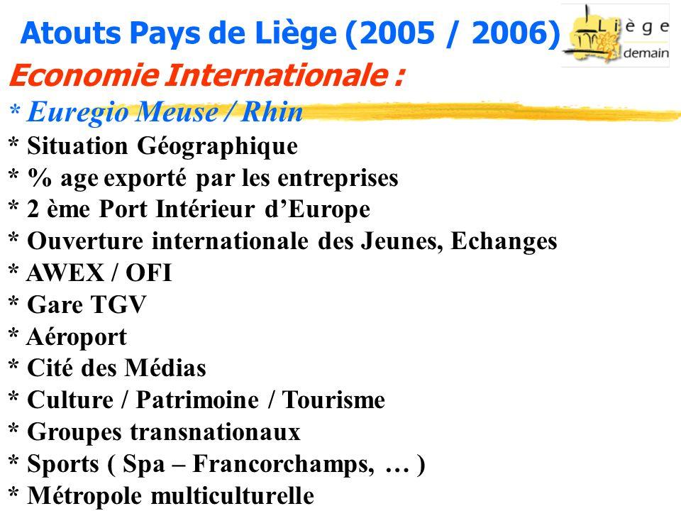 Atouts Pays de Liège (2005 / 2006) Economie Internationale : * Euregio Meuse / Rhin * Situation Géographique * % age exporté par les entreprises * 2 ème Port Intérieur dEurope * Ouverture internationale des Jeunes, Echanges * AWEX / OFI * Gare TGV * Aéroport * Cité des Médias * Culture / Patrimoine / Tourisme * Groupes transnationaux * Sports ( Spa – Francorchamps, … ) * Métropole multiculturelle
