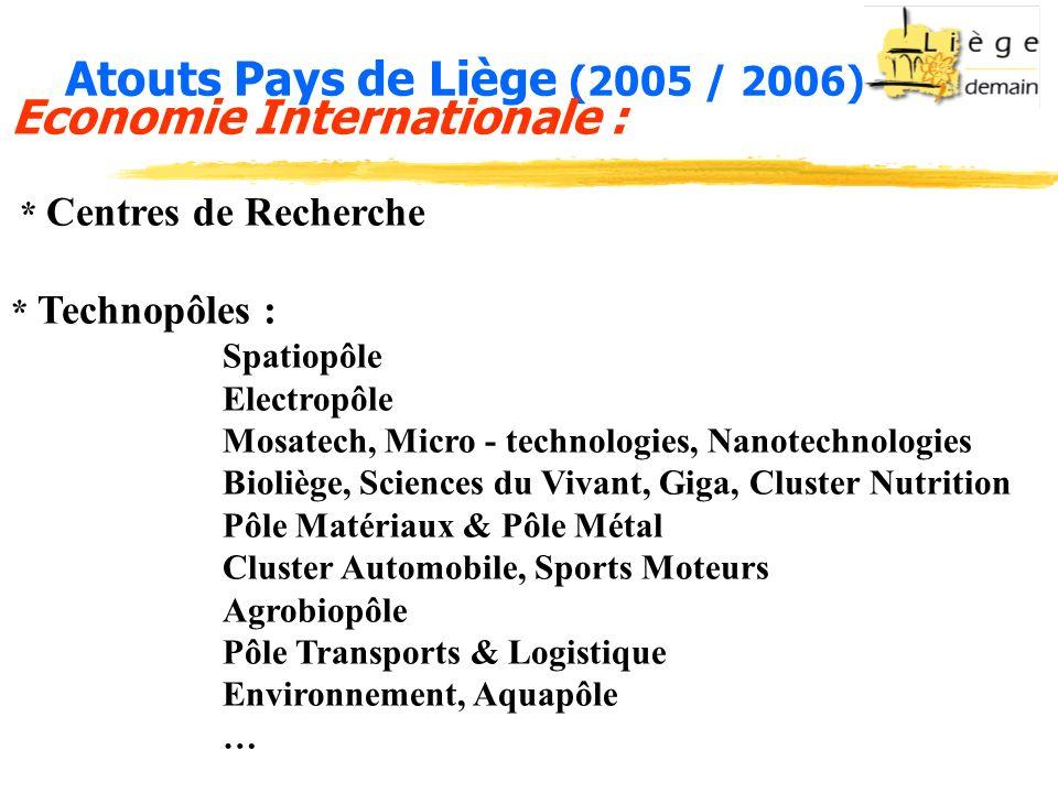Atouts Pays de Liège (2005 / 2006) Economie Internationale : * Centres de Recherche * Technopôles : Spatiopôle Electropôle Mosatech, Micro - technolog