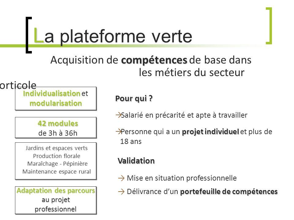 L L a plateforme verte compétences Acquisition de compétences de base dans les métiers du secteur horticole 42 modules 42 modules de 3h à 36h Individu