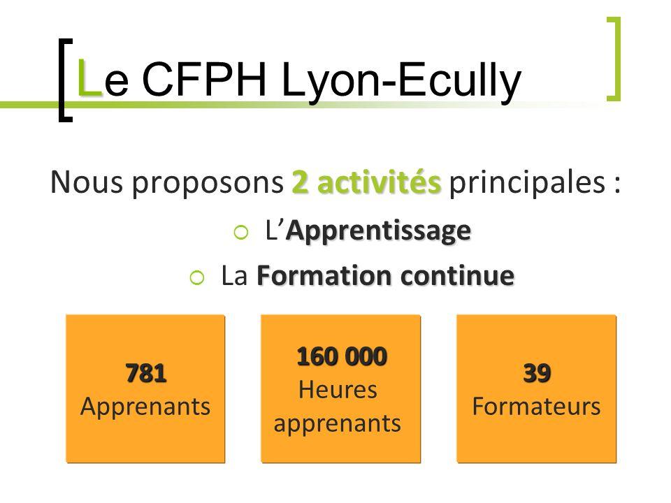 L L e CFPH Lyon-Ecully 2 activités Nous proposons 2 activités principales : Apprentissage LApprentissage Formation continue La Formation continue 781 Apprenants 160 000 Heures apprenants39 Formateurs