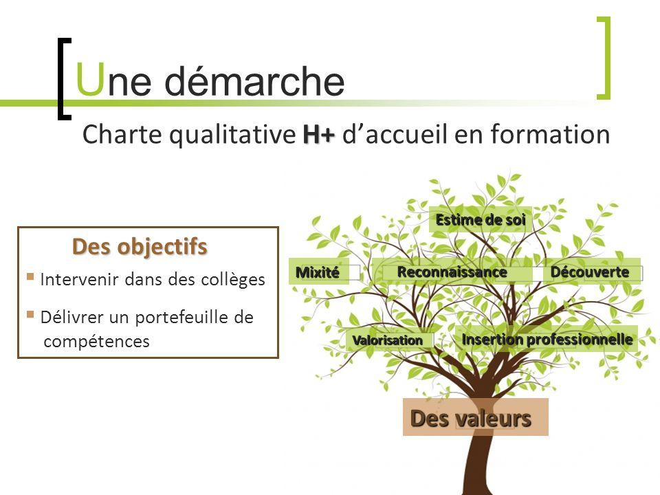 U ne démarche H+ Charte qualitative H+ daccueil en formation Des objectifs Des objectifs Intervenir dans des collèges Délivrer un portefeuille de - --