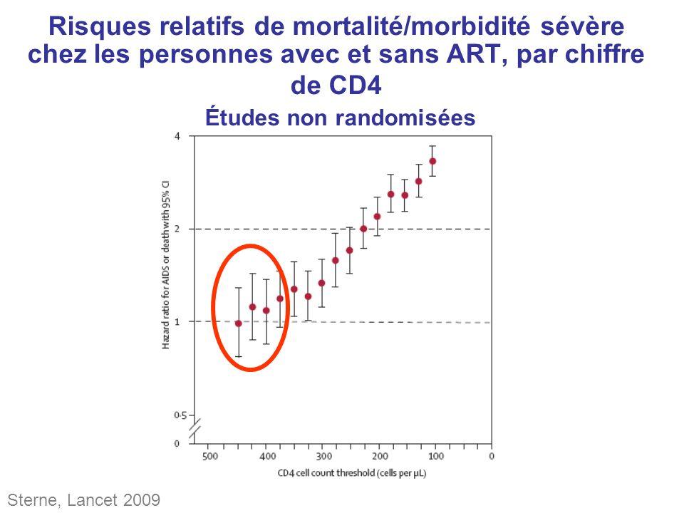 Risques relatifs de mortalité/morbidité sévère chez les personnes avec et sans ART, par chiffre de CD4 Études non randomisées Sterne, Lancet 2009