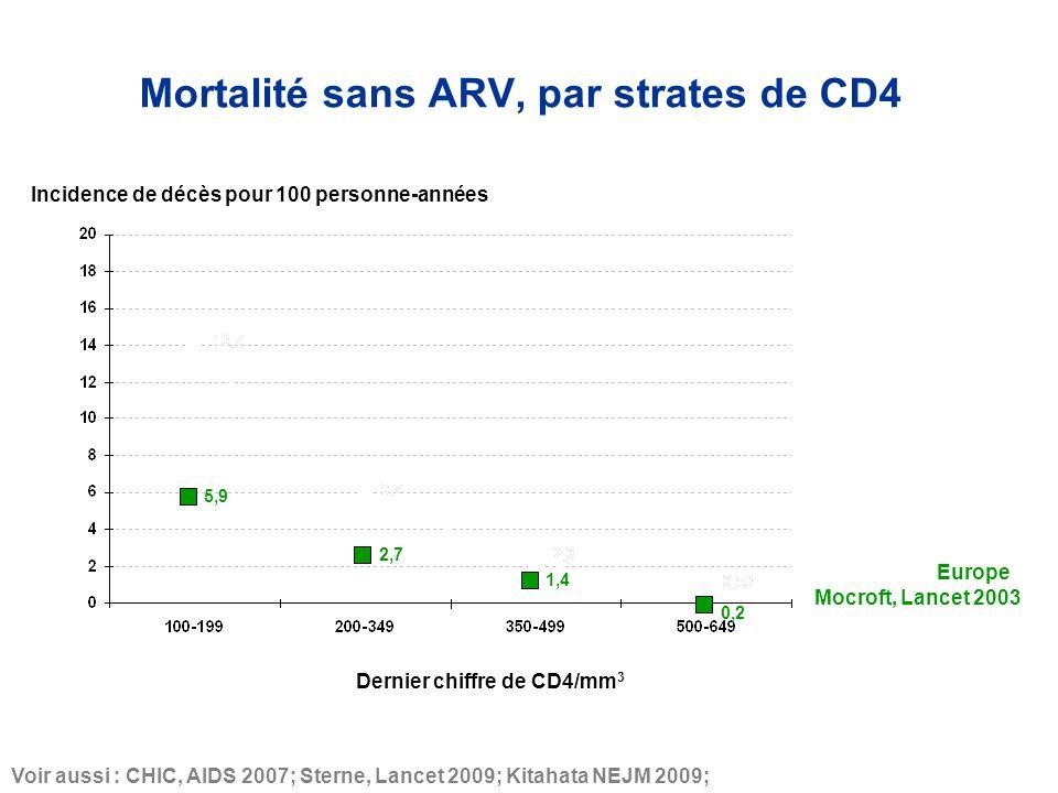 5,9 2,7 1,4 Mortalité sans ARV, par strates de CD4 Europe Voir aussi : CHIC, AIDS 2007; Sterne, Lancet 2009; Kitahata NEJM 2009; Mocroft, Lancet 2003 0,2 Incidence de décès pour 100 personne-années Dernier chiffre de CD4/mm 3