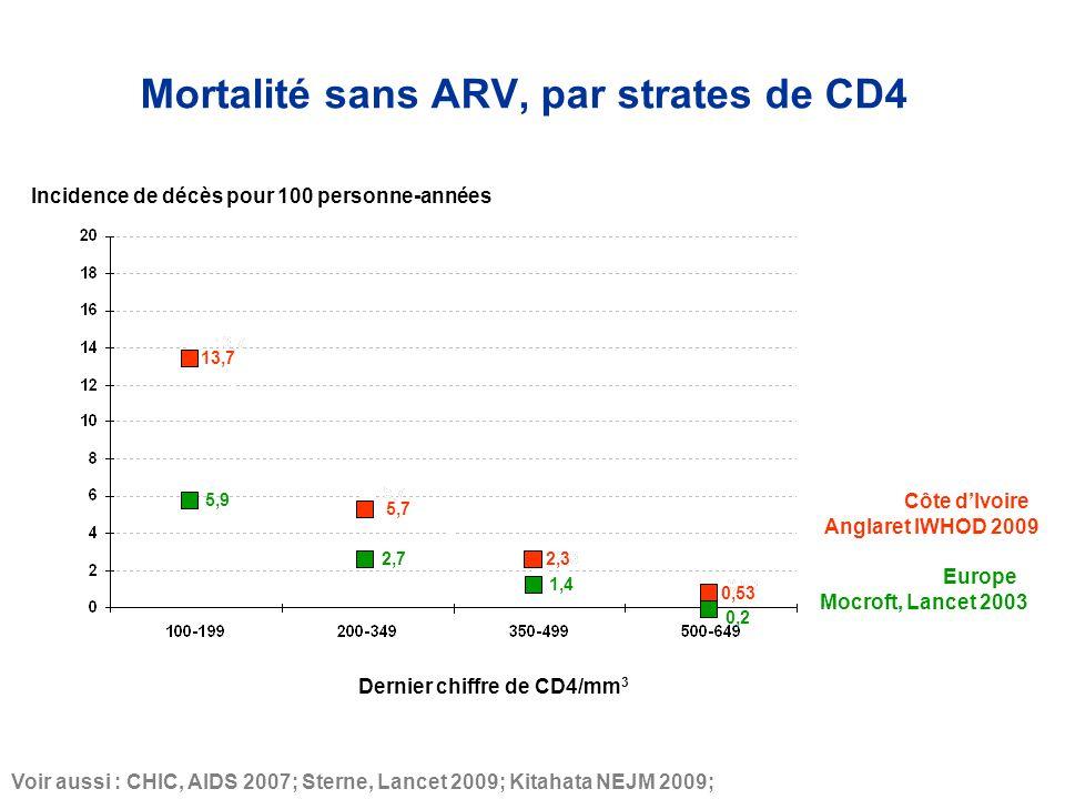 5,9 2,7 1,4 Côte dIvoire Europe 5,7 13,7 2,3 0,53 Anglaret IWHOD 2009 Voir aussi : CHIC, AIDS 2007; Sterne, Lancet 2009; Kitahata NEJM 2009; Mocroft, Lancet 2003 0,2 Incidence de décès pour 100 personne-années Dernier chiffre de CD4/mm 3 Mortalité sans ARV, par strates de CD4