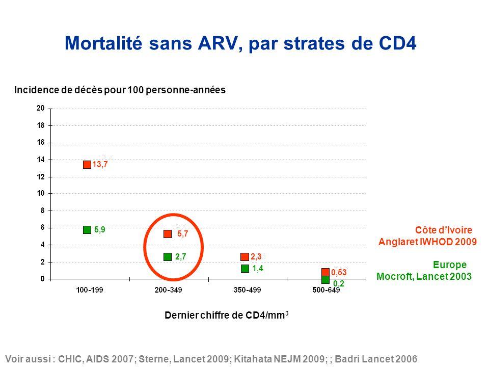 5,9 2,7 1,4 Côte dIvoire Europe 5,7 13,7 2,3 0,53 Anglaret IWHOD 2009 Voir aussi : CHIC, AIDS 2007; Sterne, Lancet 2009; Kitahata NEJM 2009; ; Badri Lancet 2006 Mocroft, Lancet 2003 0,2 Incidence de décès pour 100 personne-années Dernier chiffre de CD4/mm 3 Mortalité sans ARV, par strates de CD4