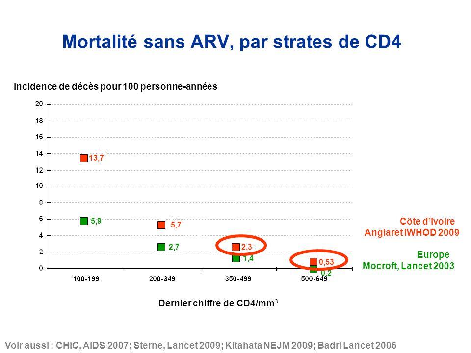 5,9 2,7 1,4 Côte dIvoire Europe 5,7 13,7 2,3 0,53 Anglaret IWHOD 2009 Voir aussi : CHIC, AIDS 2007; Sterne, Lancet 2009; Kitahata NEJM 2009; Badri Lancet 2006 Mocroft, Lancet 2003 0,2 Incidence de décès pour 100 personne-années Dernier chiffre de CD4/mm 3 Mortalité sans ARV, par strates de CD4