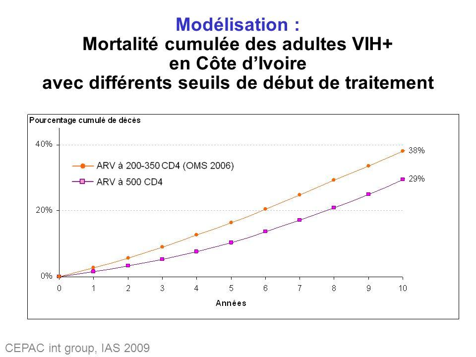 Modélisation : Mortalité cumulée des adultes VIH+ en Côte dIvoire avec différents seuils de début de traitement CEPAC int group, IAS 2009