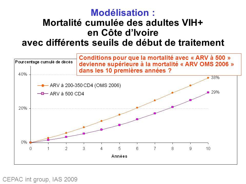 Modélisation : Mortalité cumulée des adultes VIH+ en Côte dIvoire avec différents seuils de début de traitement Conditions pour que la mortalité avec « ARV à 500 » devienne supérieure à la mortalité « ARV OMS 2006 » dans les 10 premières années .