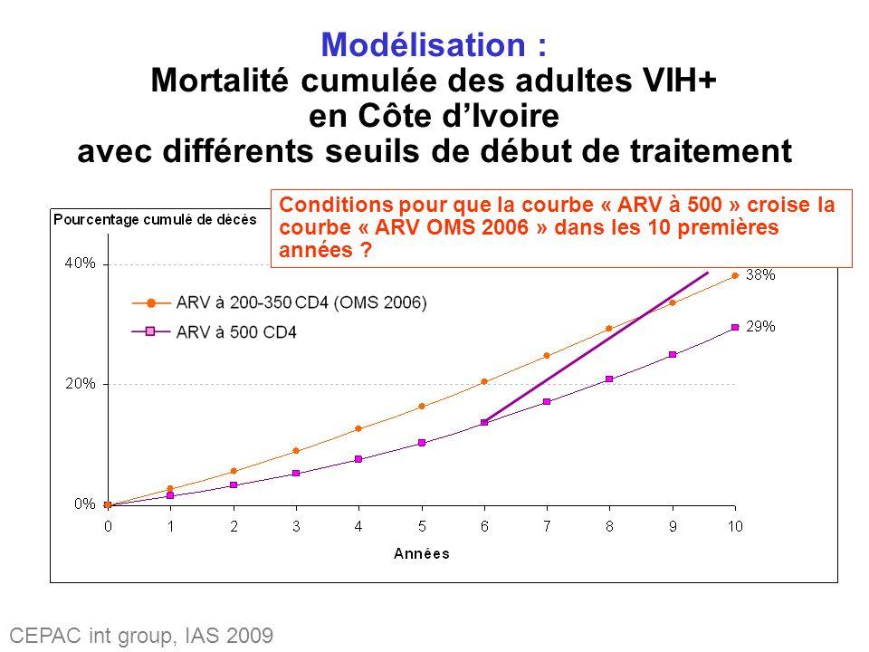 Modélisation : Mortalité cumulée des adultes VIH+ en Côte dIvoire avec différents seuils de début de traitement Conditions pour que la courbe « ARV à 500 » croise la courbe « ARV OMS 2006 » dans les 10 premières années .