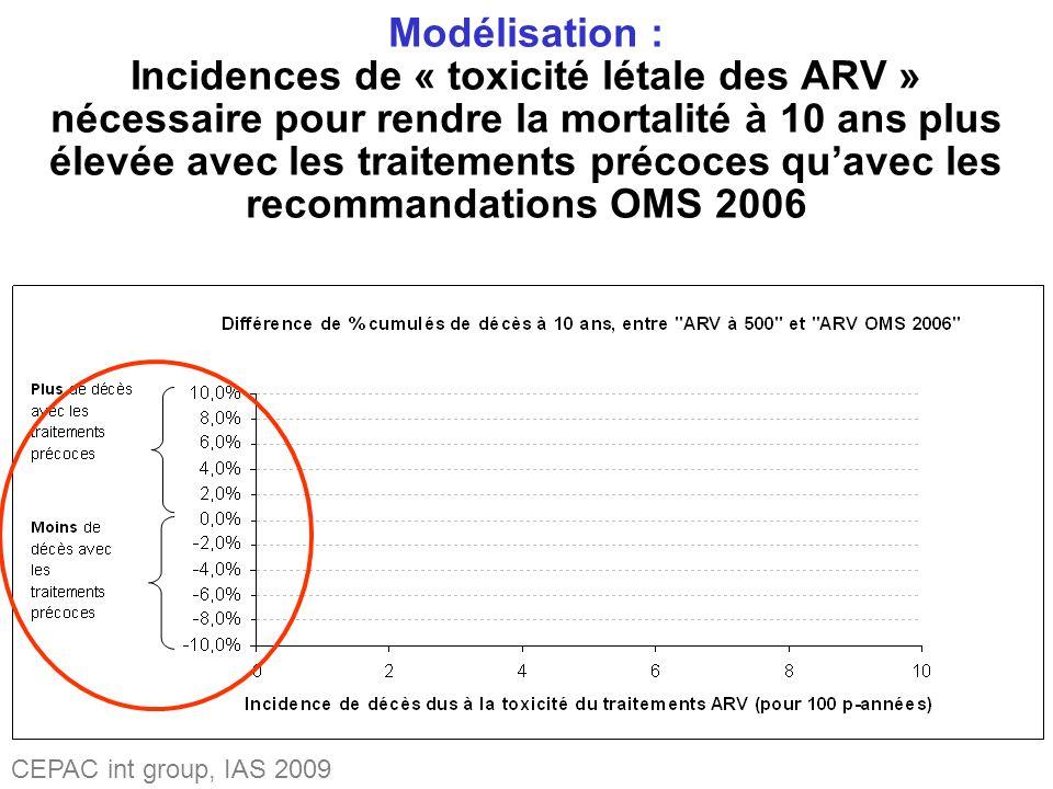 Modélisation : Incidences de « toxicité létale des ARV » nécessaire pour rendre la mortalité à 10 ans plus élevée avec les traitements précoces quavec les recommandations OMS 2006 CEPAC int group, IAS 2009