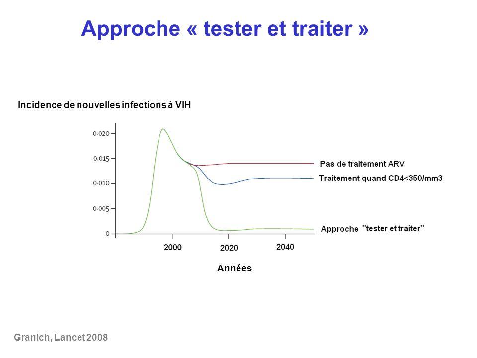 Granich, Lancet 2008 Approche « tester et traiter » Incidence de nouvelles infections à VIH Années