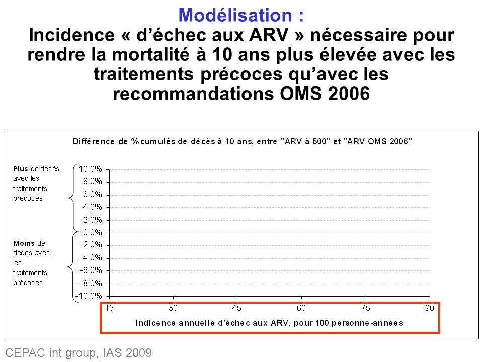 Modélisation : Incidence « déchec aux ARV » nécessaire pour rendre la mortalité à 10 ans plus élevée avec les traitements précoces quavec les recommandations OMS 2006