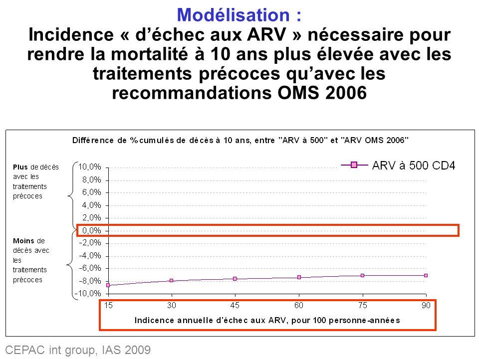 CEPAC int group, IAS 2009 Modélisation : Incidence « déchec aux ARV » nécessaire pour rendre la mortalité à 10 ans plus élevée avec les traitements précoces quavec les recommandations OMS 2006