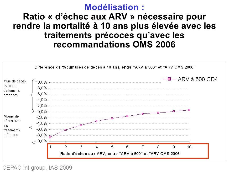Modélisation : Ratio « déchec aux ARV » nécessaire pour rendre la mortalité à 10 ans plus élevée avec les traitements précoces quavec les recommandations OMS 2006 CEPAC int group, IAS 2009