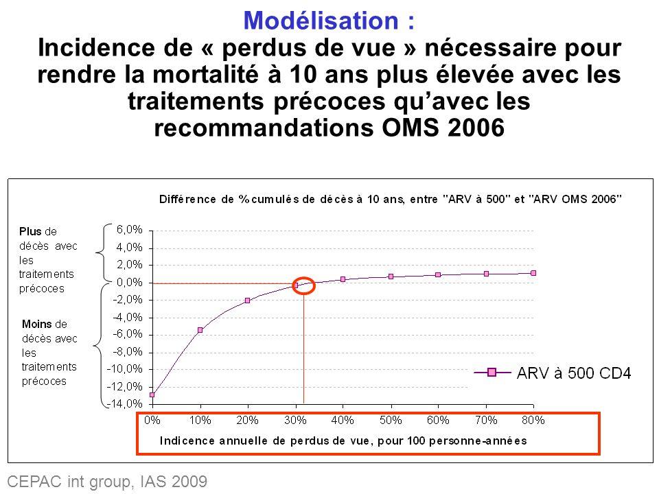 Modélisation : Incidence de « perdus de vue » nécessaire pour rendre la mortalité à 10 ans plus élevée avec les traitements précoces quavec les recommandations OMS 2006 CEPAC int group, IAS 2009