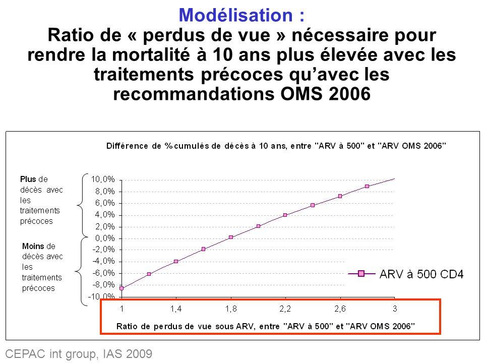 Modélisation : Ratio de « perdus de vue » nécessaire pour rendre la mortalité à 10 ans plus élevée avec les traitements précoces quavec les recommandations OMS 2006 CEPAC int group, IAS 2009