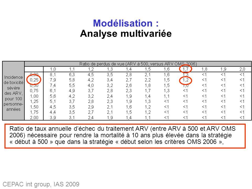 Modélisation : Analyse multivariée Ratio de taux annuelle déchec du traitement ARV (entre ARV à 500 et ARV OMS 2006) nécessaire pour rendre la mortalité à 10 ans plus élevée dans la stratégie « début à 500 » que dans la stratégie « début selon les critères OMS 2006 », CEPAC int group, IAS 2009