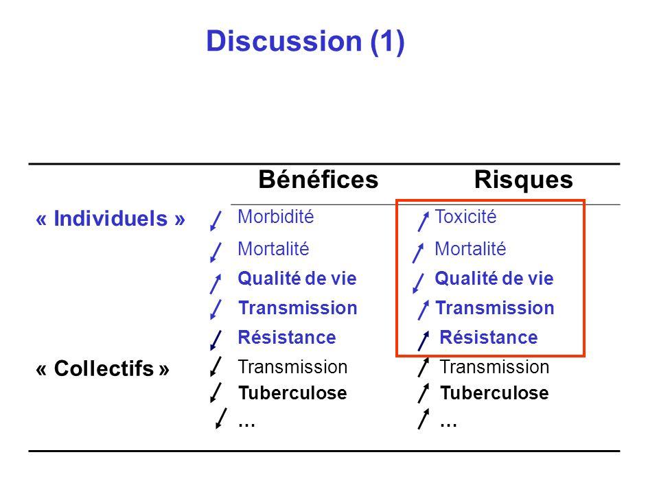 BénéficesRisques « Individuels » MorbiditéToxicité Mortalité Qualité de vie Transmission Résistance « Collectifs » Transmission Tuberculose Transmission Tuberculose … … Discussion (1)….