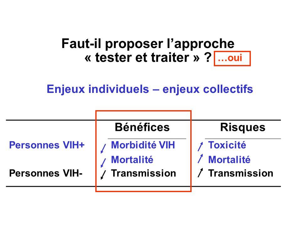 BénéficesRisques Personnes VIH+Morbidité VIHToxicité Mortalité Personnes VIH-Transmission Faut-il proposer lapproche « tester et traiter » .