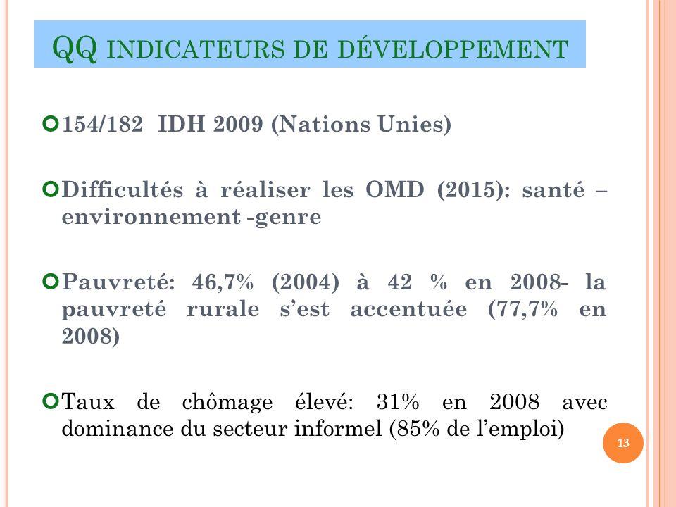 QQ INDICATEURS DE DÉVELOPPEMENT 154/182 IDH 2009 (Nations Unies) Difficultés à réaliser les OMD (2015): santé – environnement -genre Pauvreté: 46,7% (2004) à 42 % en 2008- la pauvreté rurale sest accentuée (77,7% en 2008) Taux de chômage élevé: 31% en 2008 avec dominance du secteur informel (85% de lemploi) 13